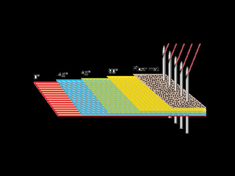 Multiaxial-fiber-mat-1000x667